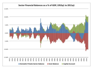 US-Sectoral-Balances